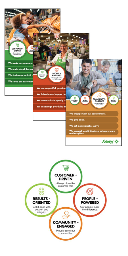 Sobeys Employer Brand and EVP work samples