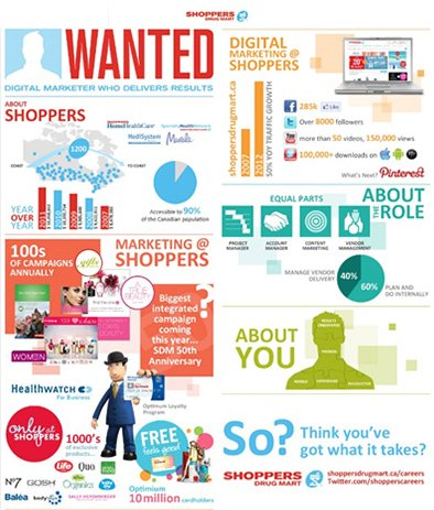 Shoppers Drug Mart Talent Attraction Infographic